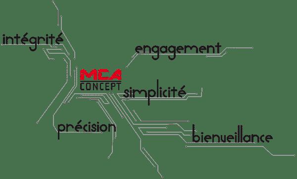 Immagine che descrive i valori di MCA Concept: integrità, impegno, semplicità, accuratezza e attenzione.